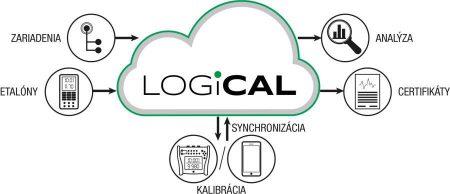 Kalibračný software LOGiCAL